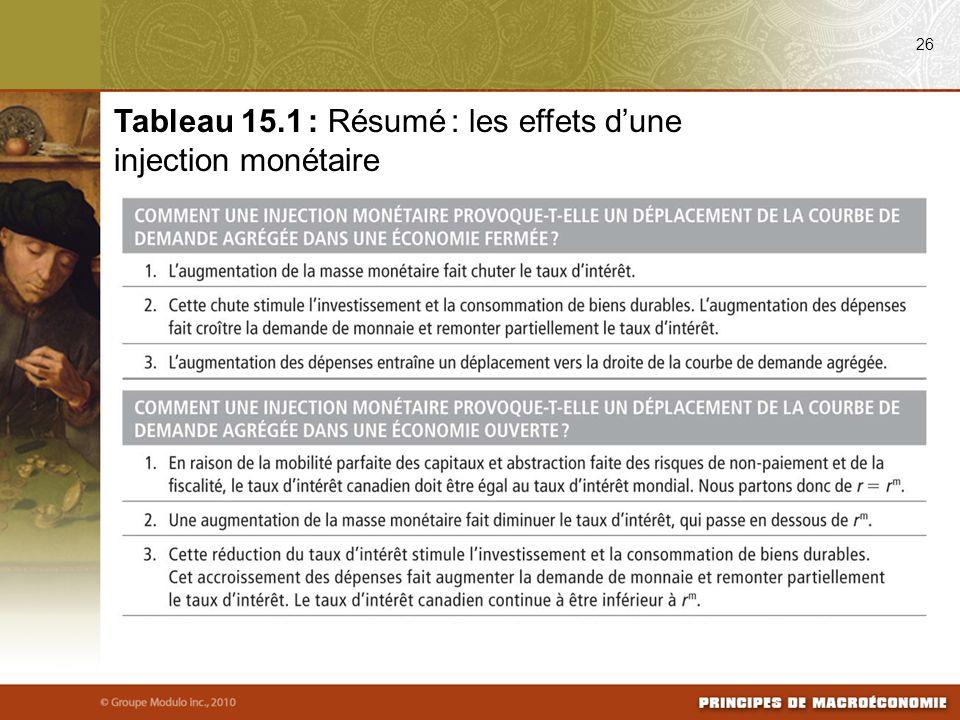26 Tableau 15.1 : Résumé : les effets dune injection monétaire
