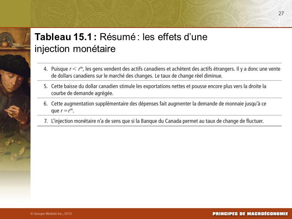 27 Tableau 15.1 : Résumé : les effets dune injection monétaire