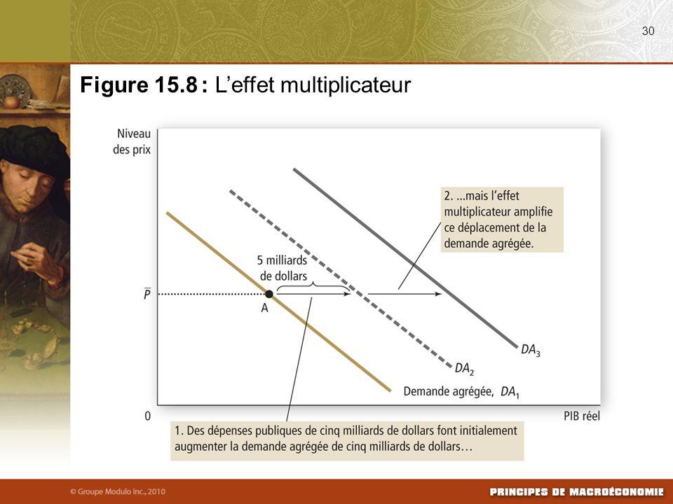 30 Figure 15.8 : Leffet multiplicateur