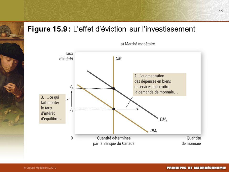 38 Figure 15.9 : Leffet déviction sur linvestissement