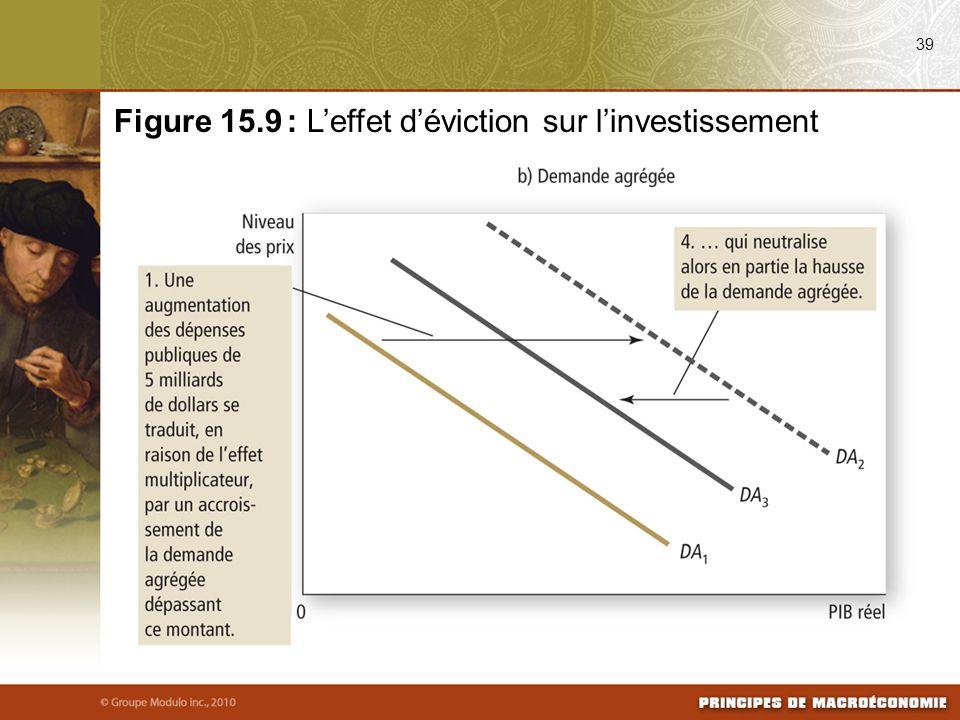 39 Figure 15.9 : Leffet déviction sur linvestissement