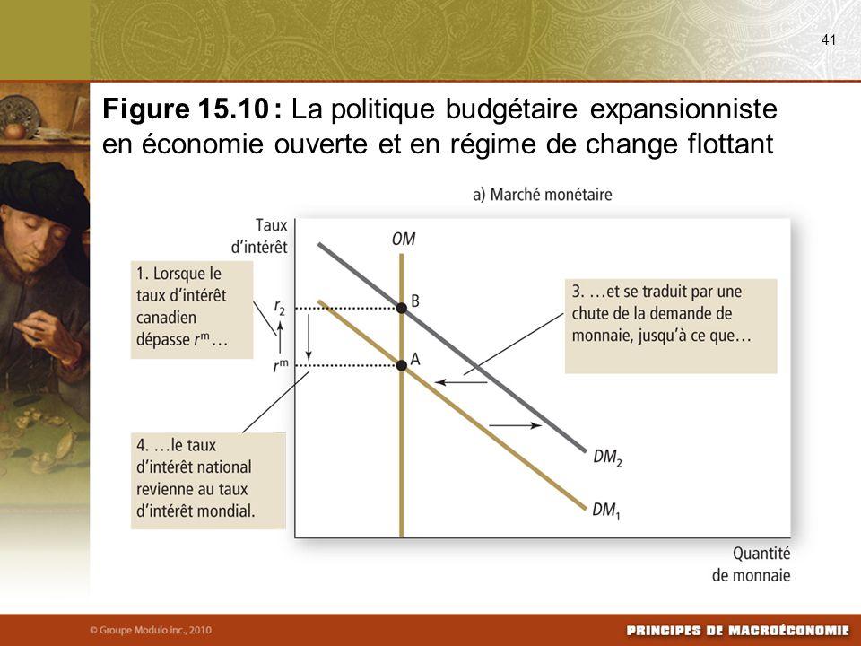 41 Figure 15.10 : La politique budgétaire expansionniste en économie ouverte et en régime de change flottant