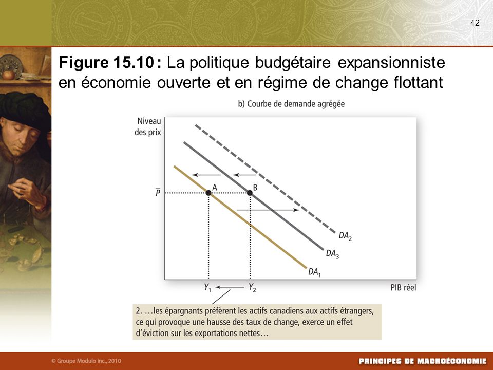 42 Figure 15.10 : La politique budgétaire expansionniste en économie ouverte et en régime de change flottant