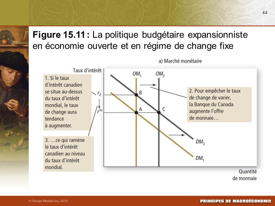 44 Figure 15.11 : La politique budgétaire expansionniste en économie ouverte et en régime de change fixe