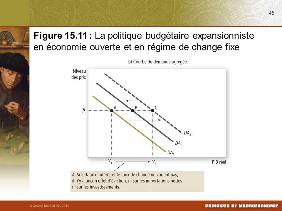 45 Figure 15.11 : La politique budgétaire expansionniste en économie ouverte et en régime de change fixe