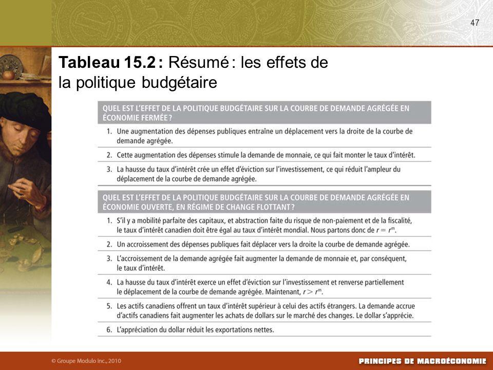 47 Tableau 15.2 : Résumé : les effets de la politique budgétaire