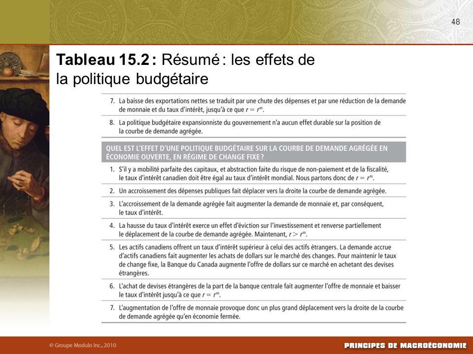 48 Tableau 15.2 : Résumé : les effets de la politique budgétaire