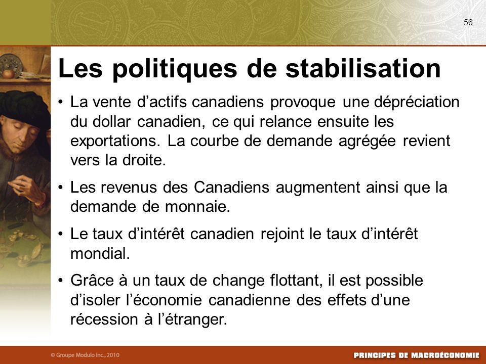 La vente dactifs canadiens provoque une dépréciation du dollar canadien, ce qui relance ensuite les exportations. La courbe de demande agrégée revient