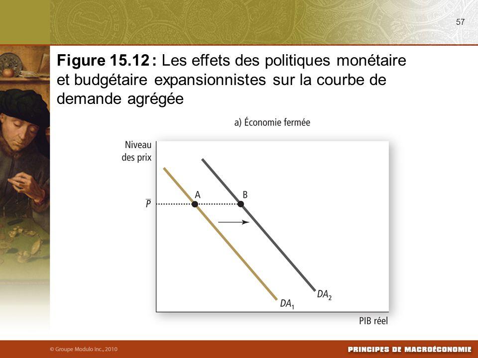 57 Figure 15.12 : Les effets des politiques monétaire et budgétaire expansionnistes sur la courbe de demande agrégée
