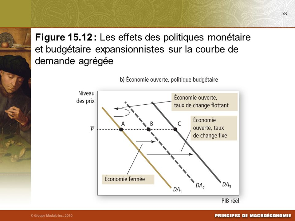 58 Figure 15.12 : Les effets des politiques monétaire et budgétaire expansionnistes sur la courbe de demande agrégée