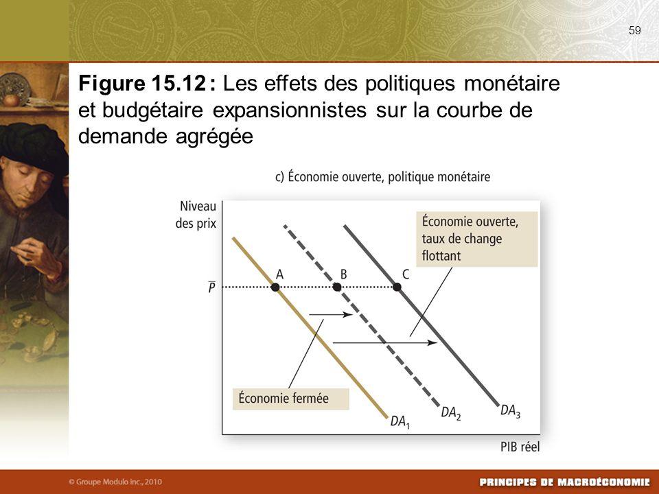 59 Figure 15.12 : Les effets des politiques monétaire et budgétaire expansionnistes sur la courbe de demande agrégée