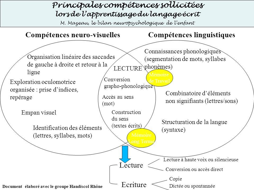 Principales compétences sollicitées lors de lapprentissage du langage écrit M. Mazeau, le bilan neuropsychologique de lenfant Organisation linéaire de