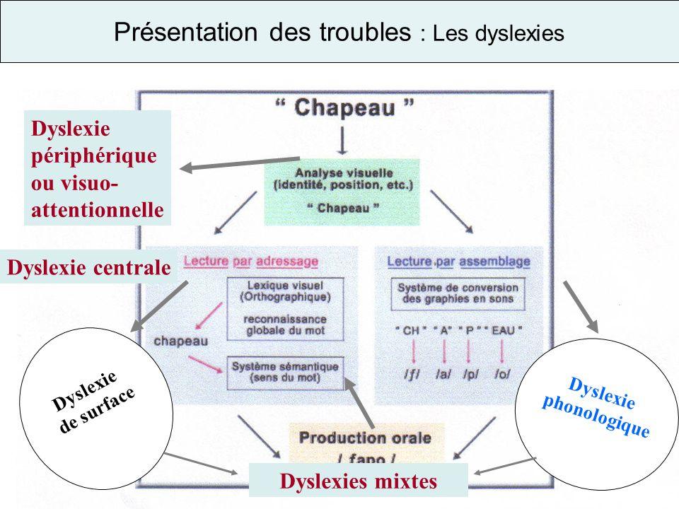 Présentation des troubles : Les dyslexies Dyslexie périphérique ou visuo- attentionnelle Dyslexie centrale Dyslexie de surface Dyslexie phonologique D