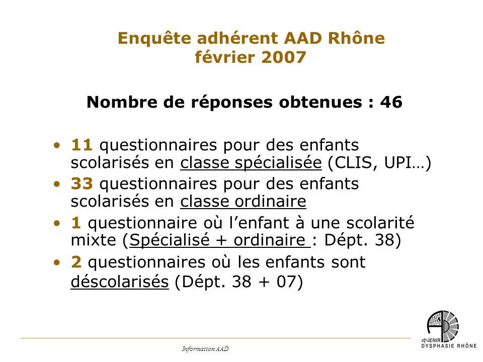 Nombre de réponses obtenues : 46 11 questionnaires pour des enfants scolarisés en classe spécialisée (CLIS, UPI…) 33 questionnaires pour des enfants s