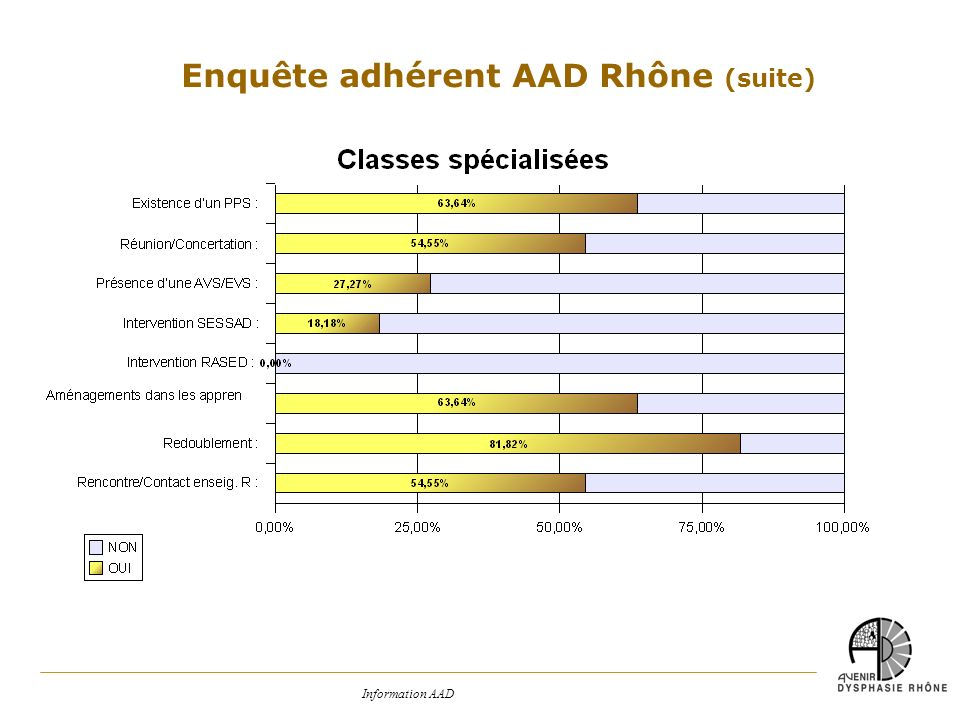 Information AAD Enquête adhérent AAD Rhône (suite)