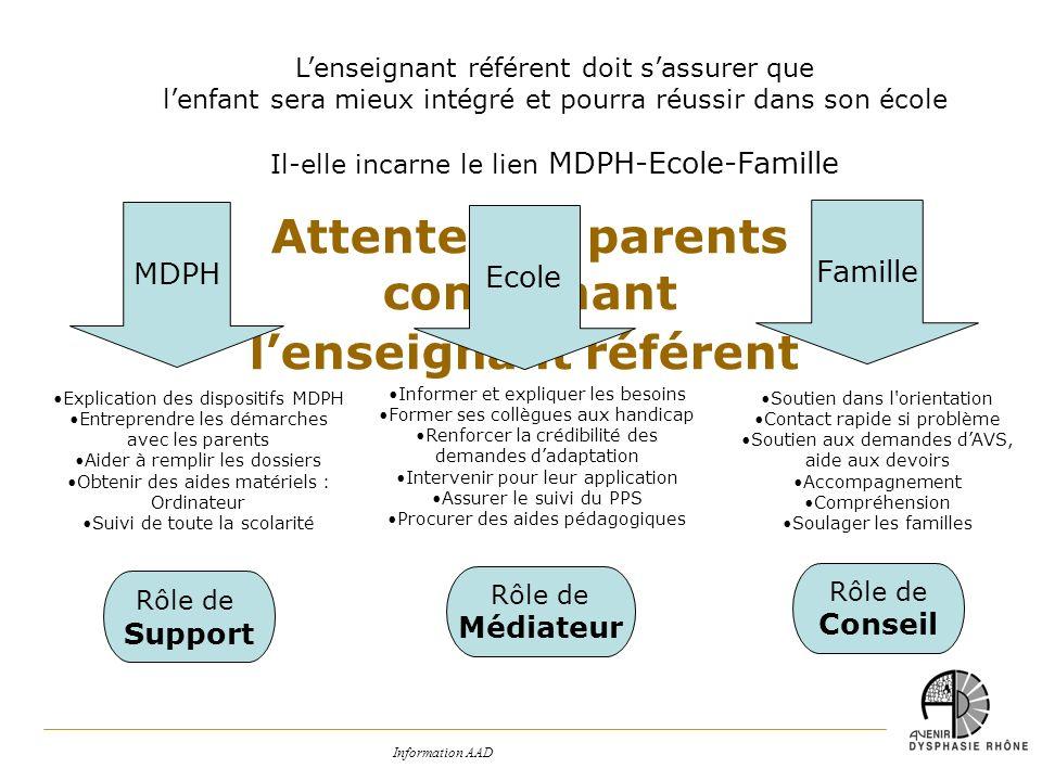 Information AAD Attente des parents concernant lenseignant référent Lenseignant référent doit sassurer que lenfant sera mieux intégré et pourra réussi