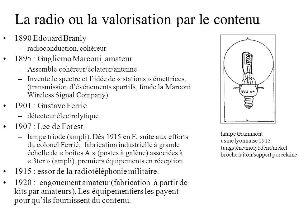La radio ou la valorisation par le contenu 1890 Edouard Branly –radioconduction, cohéreur 1895 : Gugliemo Marconi, amateur –Assemble cohéreur/éclateur