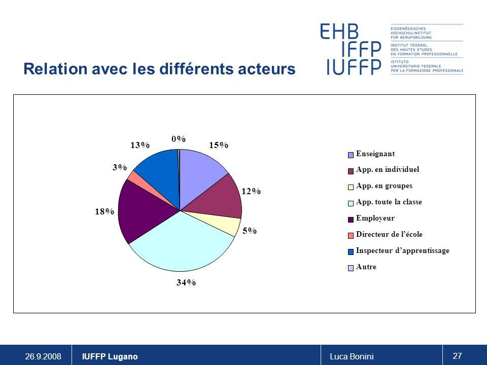 26.9.2008Luca Bonini 27 IUFFP Lugano Relation avec les différents acteurs 15% 12% 5% 34% 18% 3% 13% 0% Enseignant App.