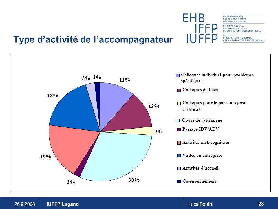 26.9.2008Luca Bonini 28 IUFFP Lugano Type dactivité de laccompagnateur 11% 12% 3% 30% 2% 19% 18% 3% 2% Colloques individuel pour problèmes spécifiques Colloques de bilan Colloques pour le parcours post- certificat Cours de rattrapage Passage IDV/ADV Activités métacognitives Visites en entreprise Activités daccueil Co-enseignement