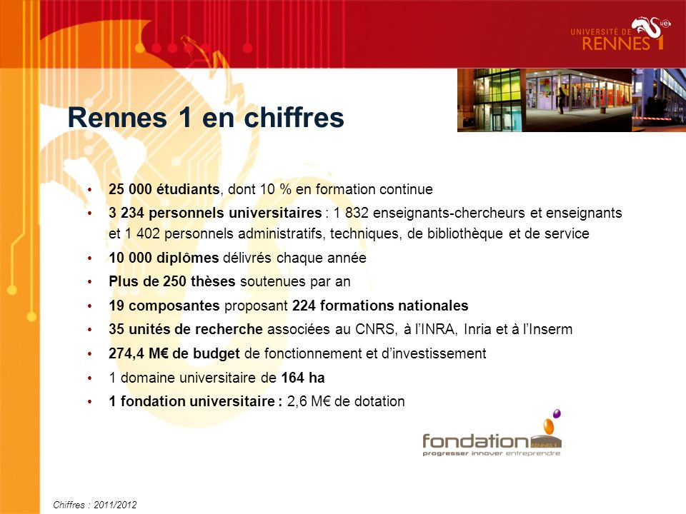 Rennes 1 en chiffres 25 000 étudiants, dont 10 % en formation continue 3 234 personnels universitaires : 1 832 enseignants-chercheurs et enseignants et 1 402 personnels administratifs, techniques, de bibliothèque et de service 10 000 diplômes délivrés chaque année Plus de 250 thèses soutenues par an 19 composantes proposant 224 formations nationales 35 unités de recherche associées au CNRS, à lINRA, Inria et à lInserm 274,4 M de budget de fonctionnement et dinvestissement 1 domaine universitaire de 164 ha 1 fondation universitaire : 2,6 M de dotation Chiffres : 2011/2012
