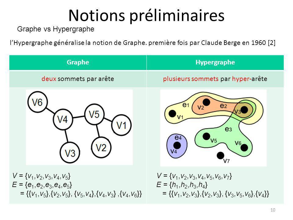 Notions préliminaires lHypergraphe généralise la notion de Graphe. première fois par Claude Berge en 1960 [2] GrapheHypergraphe deux sommets par arête