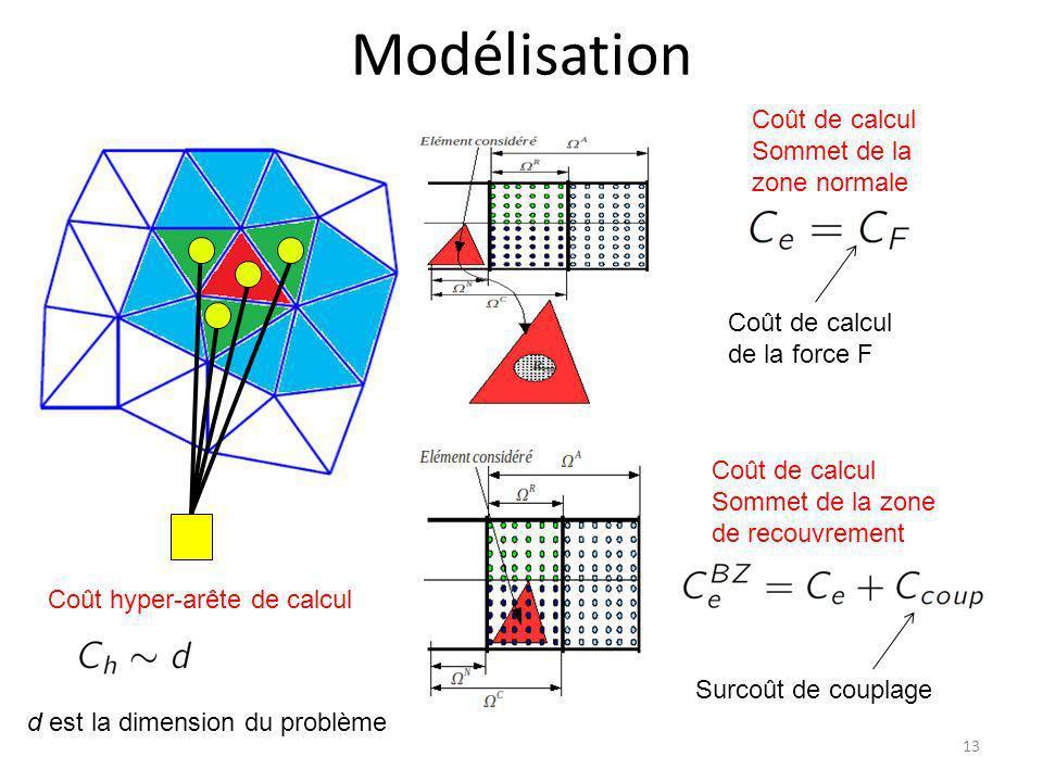 Modélisation 13 Coût de calcul Sommet de la zone normale Coût de calcul Sommet de la zone de recouvrement Coût hyper-arête de calcul d est la dimensio
