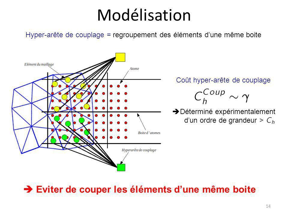 Modélisation 14 Coût hyper-arête de couplage Déterminé expérimentalement dun ordre de grandeur > Hyper-arête de couplage = regroupement des éléments d