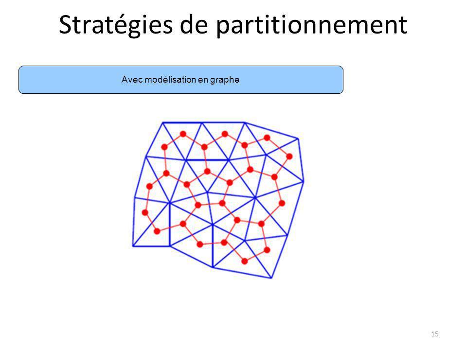 Stratégies de partitionnement Avec modélisation en graphe 15