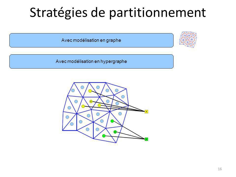 Stratégies de partitionnement Avec modélisation en hypergraphe Avec modélisation en graphe 16