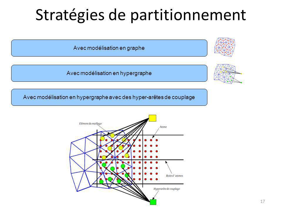 Stratégies de partitionnement Avec modélisation en hypergraphe Avec modélisation en hypergraphe avec des hyper-arêtes de couplage Avec modélisation en