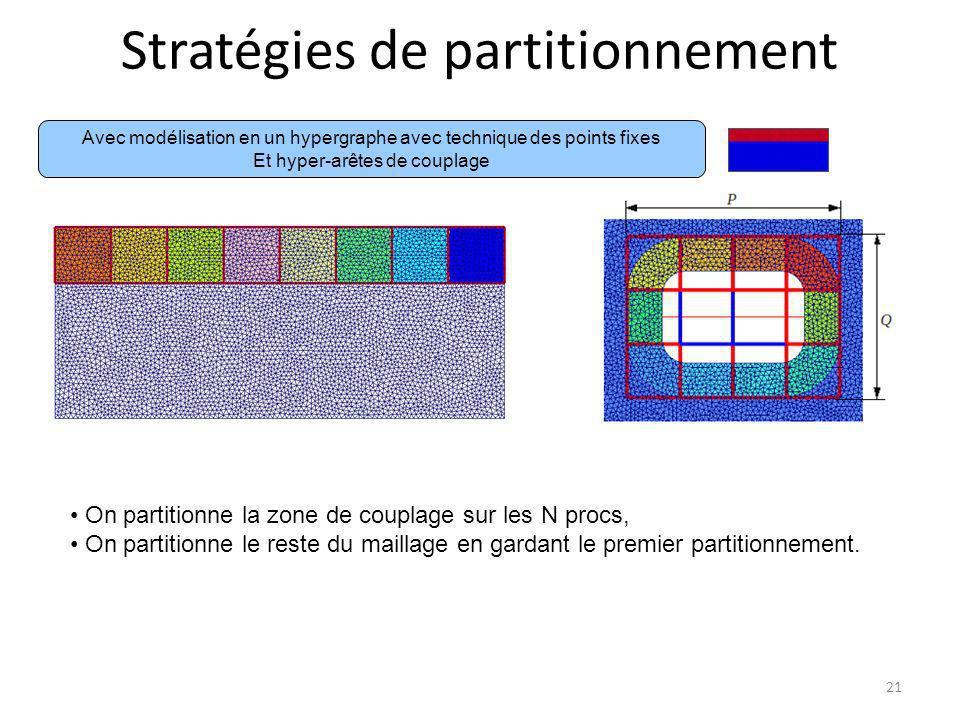Stratégies de partitionnement 21 Avec modélisation en un hypergraphe avec technique des points fixes Et hyper-arêtes de couplage On partitionne la zon