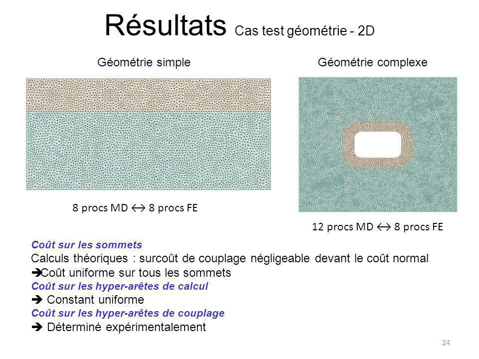 Résultats Cas test géométrie - 2D Géométrie simple 24 Coût sur les sommets Calculs théoriques : surcoût de couplage négligeable devant le coût normal