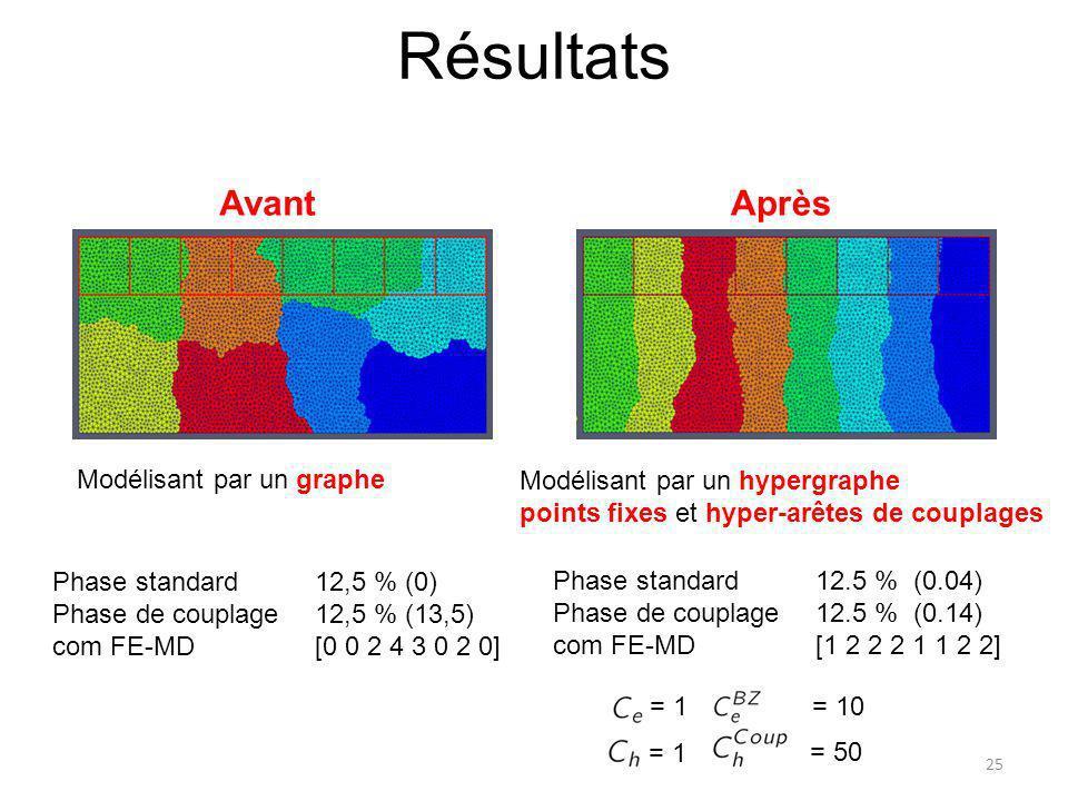 Résultats Phase standard 12,5 % (0) Phase de couplage 12,5 % (13,5) com FE-MD [0 0 2 4 3 0 2 0] Phase standard 12.5 % (0.04) Phase de couplage 12.5 %