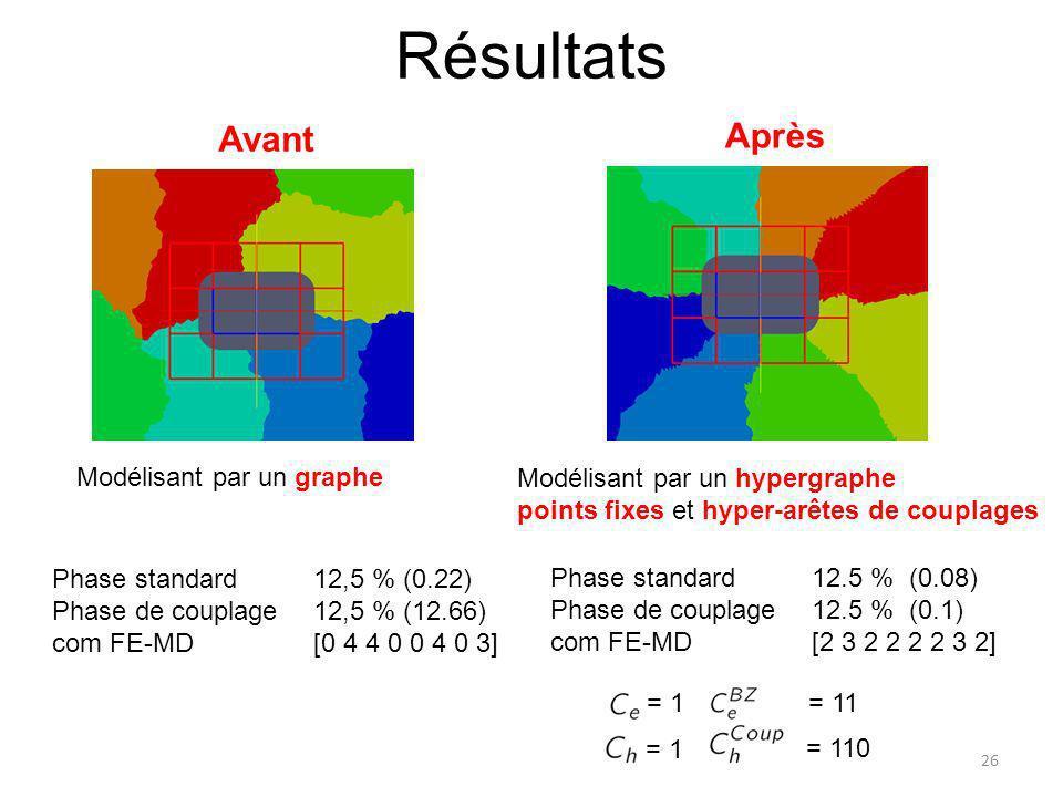 Résultats Modélisant par un hypergraphe points fixes et hyper-arêtes de couplages 26 Modélisant par un graphe Avant Après Phase standard 12,5 % (0.22)