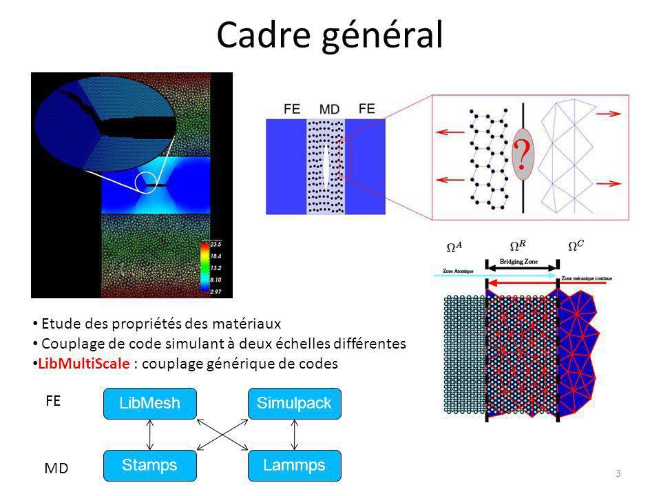 Cadre général 3 Etude des propriétés des matériaux Couplage de code simulant à deux échelles différentes LibMultiScale : couplage générique de codes L