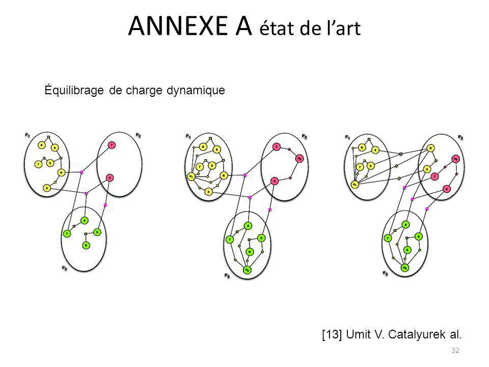 [13] Umit V. Catalyurek al. Équilibrage de charge dynamique 32