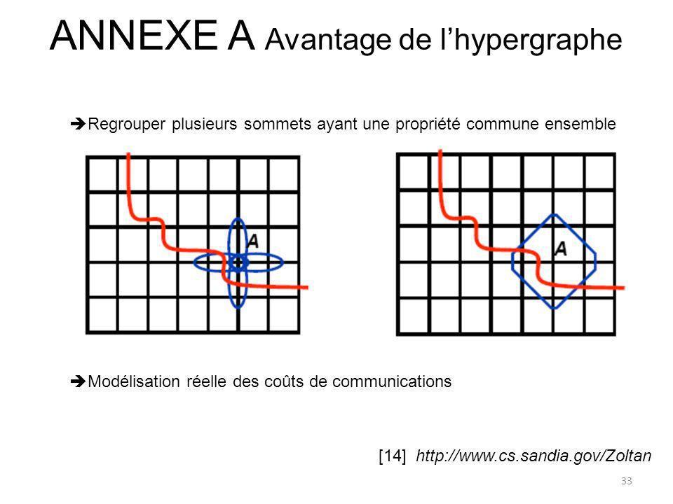 ANNEXE A Avantage de lhypergraphe [14] http://www.cs.sandia.gov/Zoltan 33 Modélisation réelle des coûts de communications Regrouper plusieurs sommets