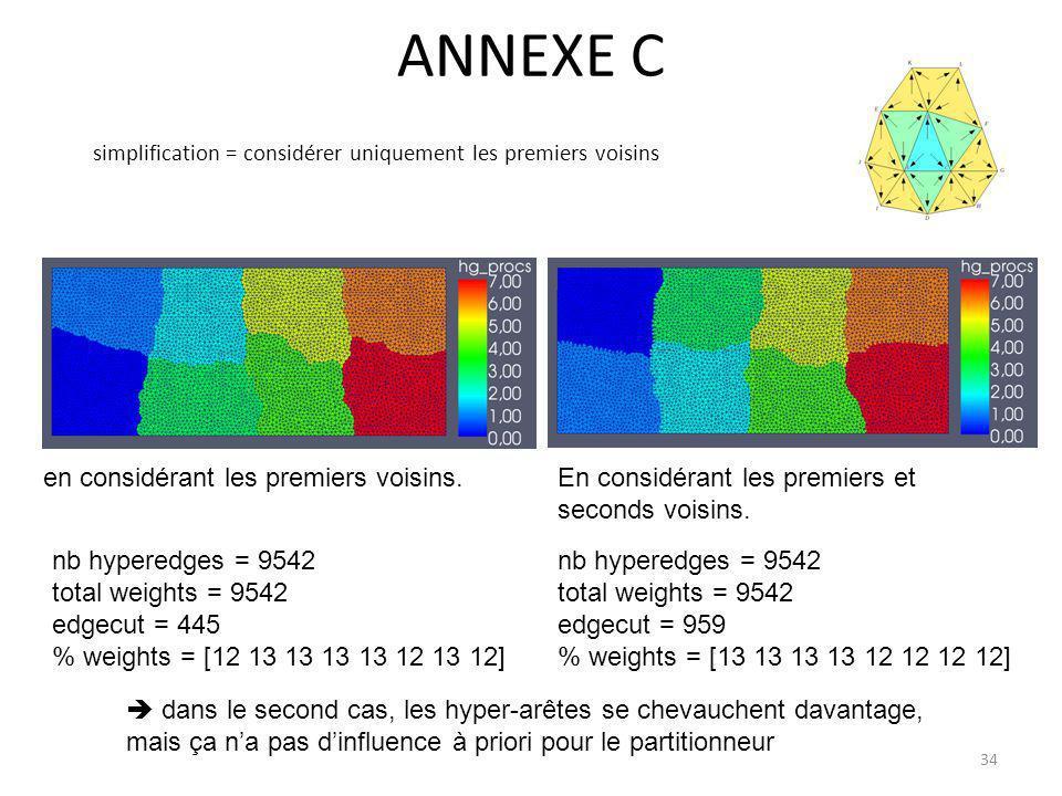 ANNEXE C simplification = considérer uniquement les premiers voisins nb hyperedges = 9542 total weights = 9542 edgecut = 445 % weights = [12 13 13 13