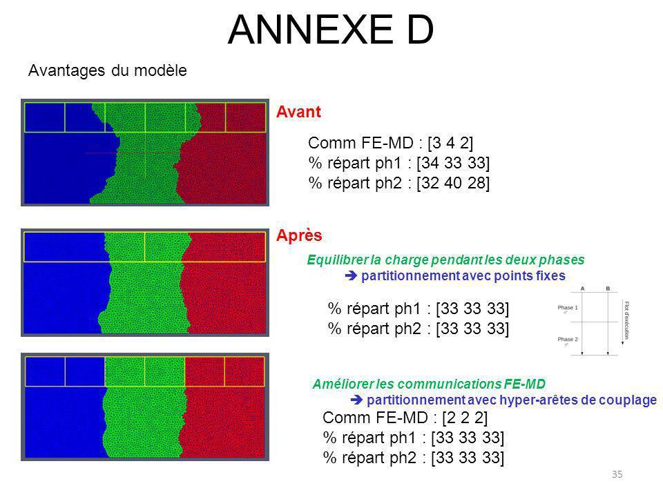 ANNEXE D 35 Avantages du modèle Comm FE-MD : [3 4 2] % répart ph1 : [34 33 33] % répart ph2 : [32 40 28] Comm FE-MD : [2 2 2] % répart ph1 : [33 33 33