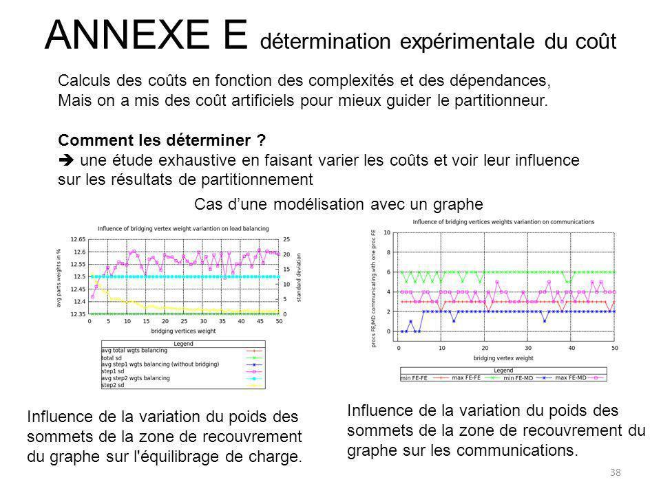 ANNEXE E détermination expérimentale du coût Calculs des coûts en fonction des complexités et des dépendances, Mais on a mis des coût artificiels pour