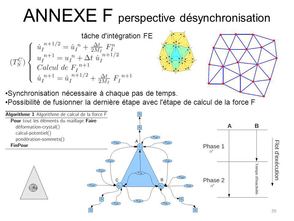 ANNEXE F perspective désynchronisation Synchronisation nécessaire à chaque pas de temps. Possibilité de fusionner la dernière étape avec l'étape de ca