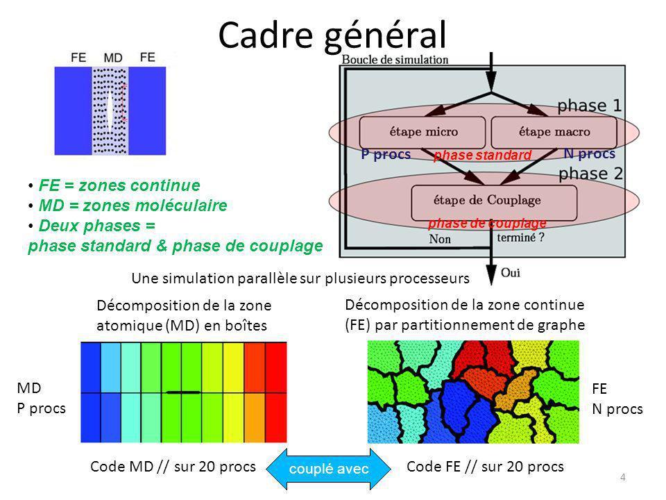 ANNEXE D 35 Avantages du modèle Comm FE-MD : [3 4 2] % répart ph1 : [34 33 33] % répart ph2 : [32 40 28] Comm FE-MD : [2 2 2] % répart ph1 : [33 33 33] % répart ph2 : [33 33 33] Avant Equilibrer la charge pendant les deux phases partitionnement avec points fixes % répart ph1 : [33 33 33] % répart ph2 : [33 33 33] Améliorer les communications FE-MD partitionnement avec hyper-arêtes de couplage Après