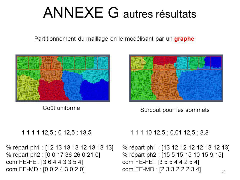ANNEXE G autres résultats Partitionnement du maillage en le modélisant par un graphe % répart ph1 : [12 13 13 13 12 13 13 13] % répart ph2 : [0 0 17 3