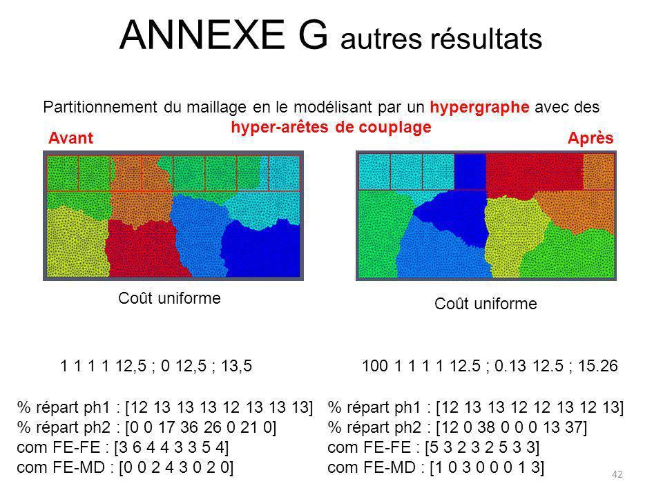 Partitionnement du maillage en le modélisant par un hypergraphe avec des hyper-arêtes de couplage % répart ph1 : [12 13 13 13 12 13 13 13] % répart ph