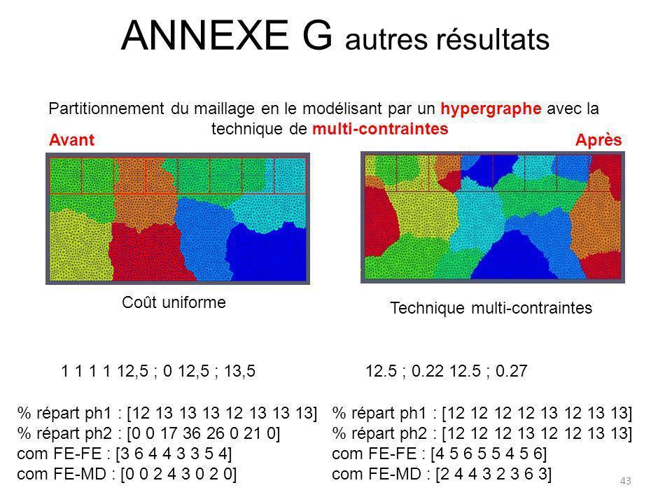 Partitionnement du maillage en le modélisant par un hypergraphe avec la technique de multi-contraintes Coût uniforme % répart ph1 : [12 13 13 13 12 13