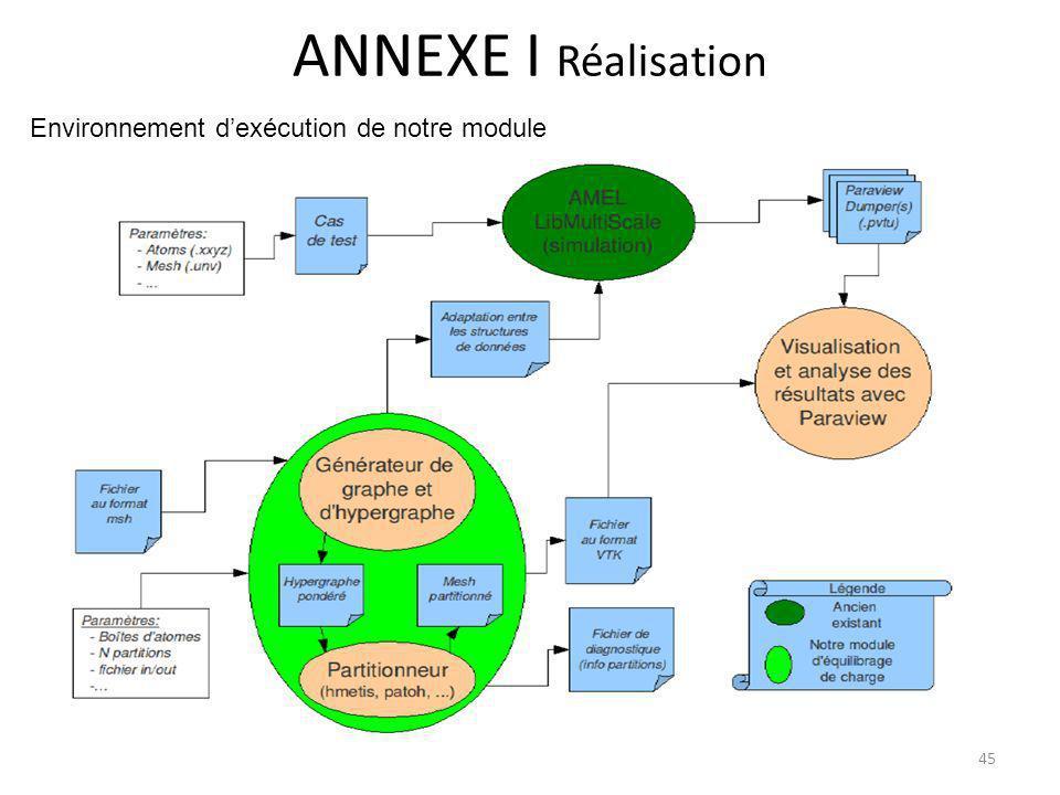 ANNEXE I Réalisation Environnement dexécution de notre module 45