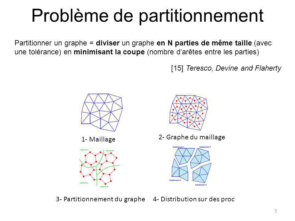 Problème de partitionnement [15] Teresco, Devine and Flaherty 5 2- Graphe du maillage 1- Maillage 3- Partitionnement du graphe4- Distribution sur des