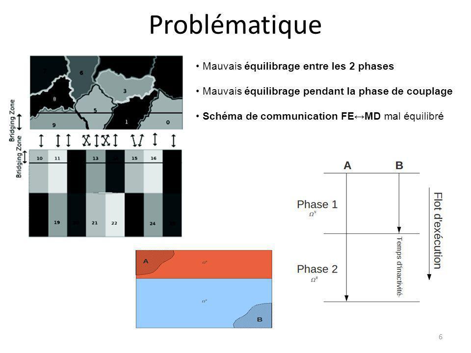Problématique 6 Mauvais équilibrage entre les 2 phases Mauvais équilibrage pendant la phase de couplage Schéma de communication FEMD mal équilibré