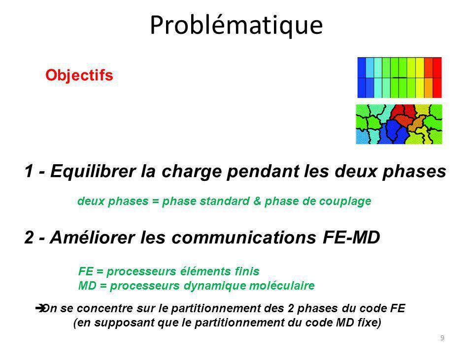 Problématique 9 1 - Equilibrer la charge pendant les deux phases 2 - Améliorer les communications FE-MD Objectifs FE = processeurs éléments finis MD =