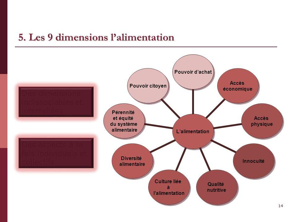 5. Les 9 dimensions lalimentation Des dimensions indissociables et interreliées Des aspects à la fois individuels et collectifs 14 Lalimentation Pouvo